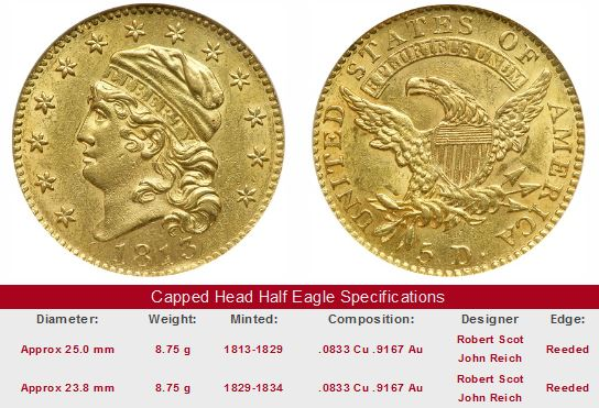 Capped Head Half Eagle