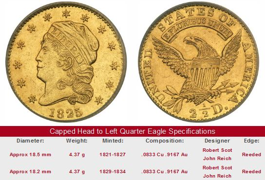 Capped Head Left Gold $2.50 Quarter Eagle
