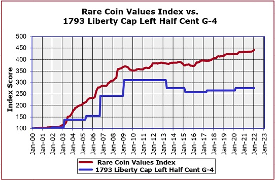 1793 Half Cent Value Chart