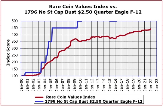 1796 No Stars Capped Bust $2.50 Quarter Eagle Value Trend Chart