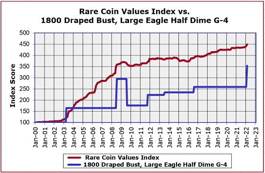 1800 Half Dime Value Trend Chart