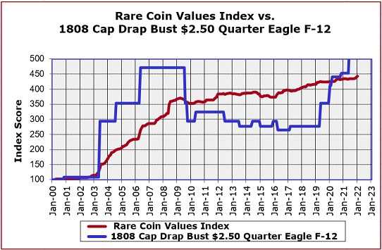 1808 Quarter Eagle Price Increase Chart