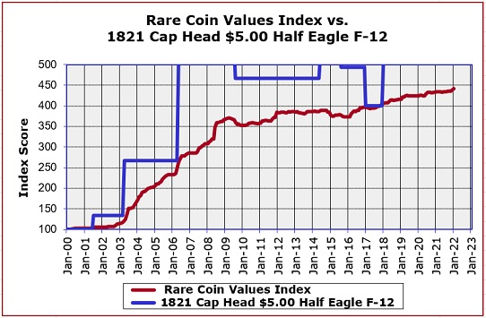 1821 Half Eagle Price Increase Chart