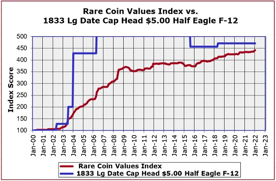 1833 Half Eagle Value Trend Chart