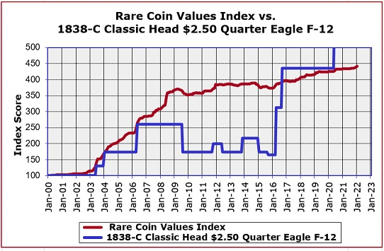 1838-C Quarter Eagle Price Trend Chart