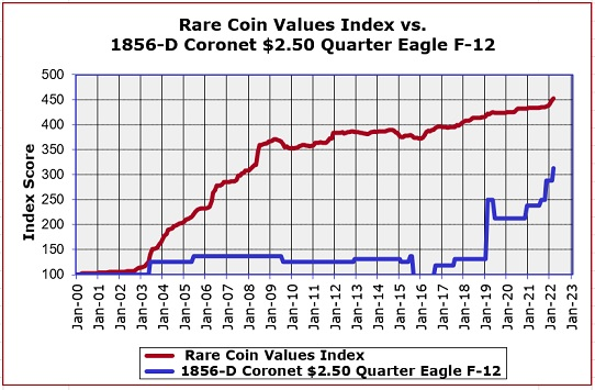 1856-D Quarter Eagle Price Trend Graph