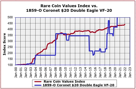 1859-O Double Eagle Value Trend Chart