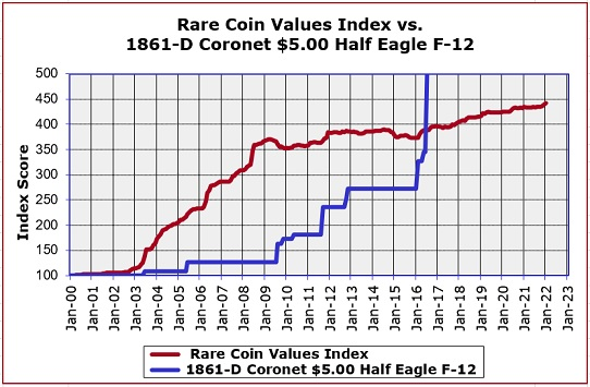 1861-D Half Eagle Price Trend Graph