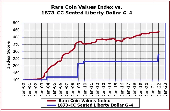 1873-CC Seated Liberty Silver Dollar Price Increase Graph