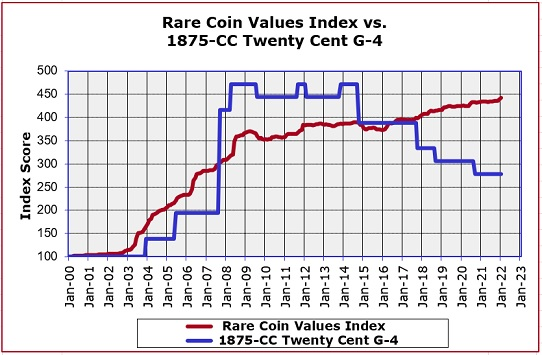 1875-CC Twenty Cent Price Trend Graph