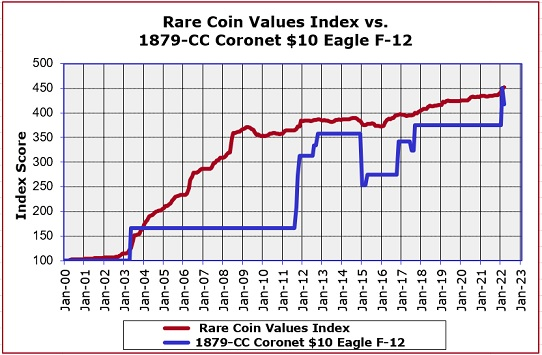 1879-CC Coronet Eagle Value Trend Chart