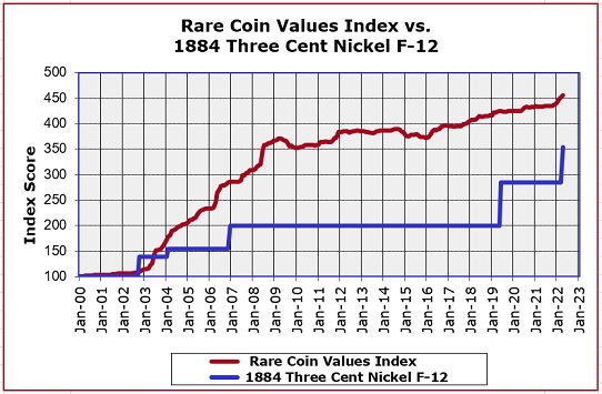 1884 Three Cent Nickel Value Trend Graph