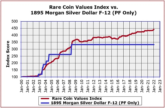 1895 Morgan Dollar Value Trend Chart
