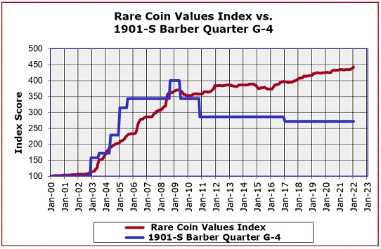 1901-S Barber Quarter Price Increase Graph