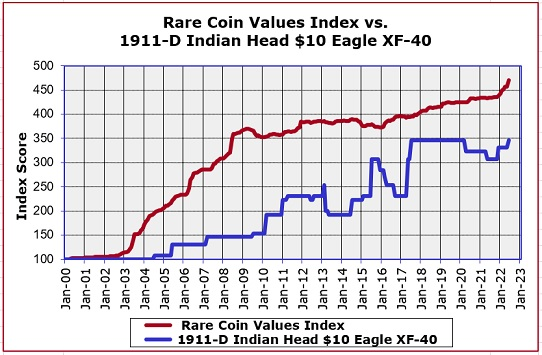 1911-D Ten Dollar Eagle Price Trend Chart