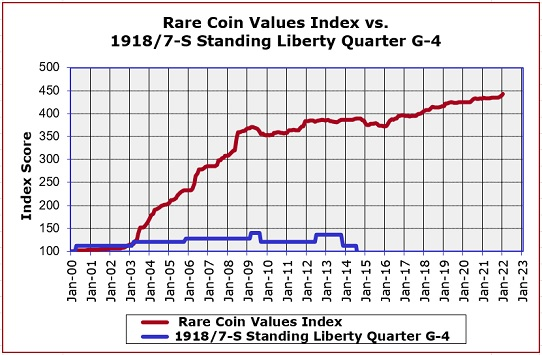 1918/7-S Standing Liberty Quarter Value Trend Chart