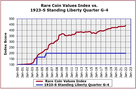 1923-S Standing Liberty Quarter Price Increase Graph