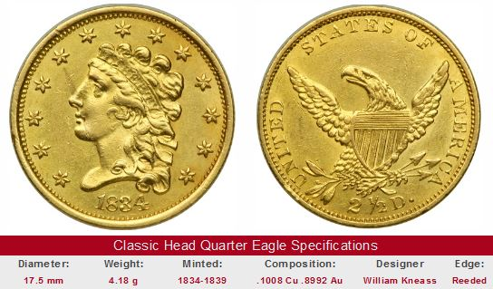 Gold Classic Quarter Eagle coin
