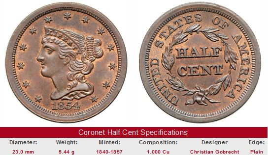 Uncirculated Coronet Head Half Cent