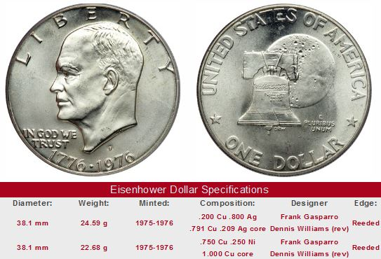 The Eisenhower Dollar Coin Review Of Value Trends,Soy Cheesecake