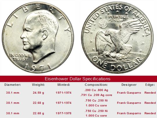 The Eisenhower Dollar Coin Review Of Value Trends