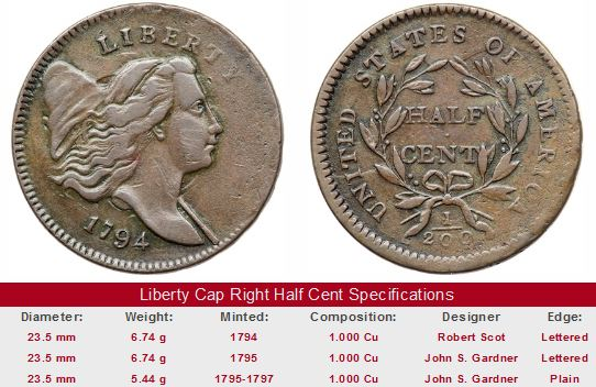 1794 Liberty Cap Right Half Cent