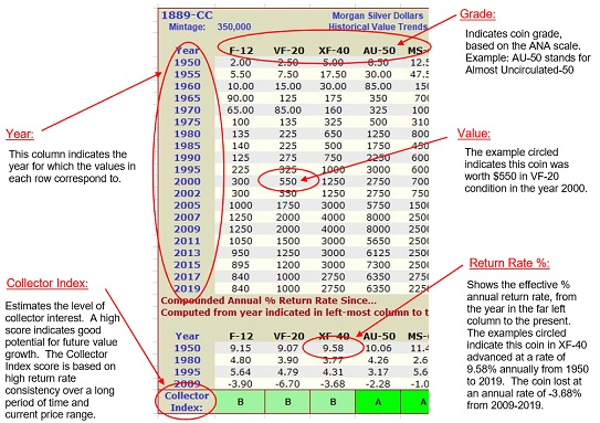 Morgan Dollar Coin Value Table snippet