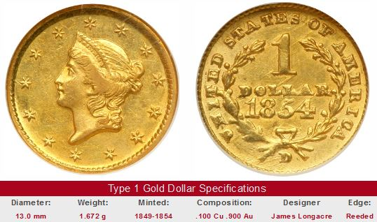 Type 1 Gold Dollar Coin Photos Courtesy Of Ira Larry Goldberg Coins Collectibles Inc Beverly Hills Ca