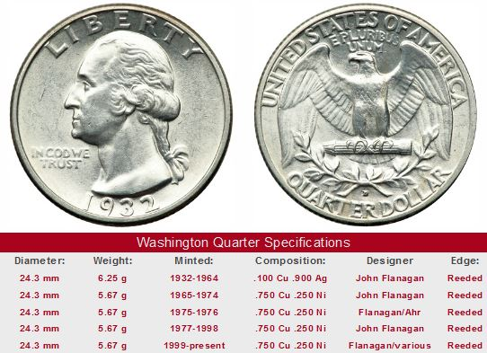 Value Trend Study Of George Washington Quarters 1932 64