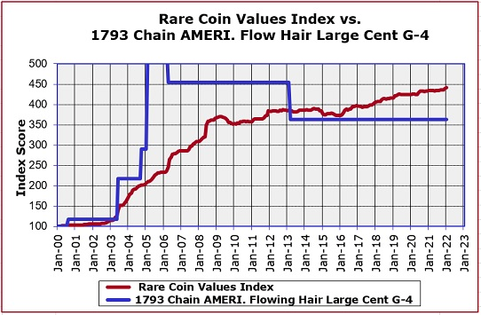 1793 Chain AMERI. Large Cent Price Chart