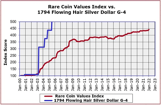 1794 Flowing Hair Silver Dollar Value Increase Chart