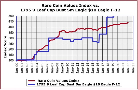 1795 9 Leaves Capped Bust Eagle Value Trend Chart