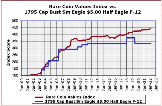 1795 Half Eagle Value Trend Chart