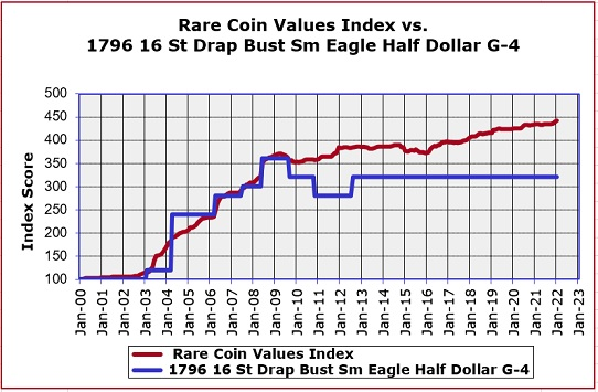 1796 Half Dollar Value Trend Chart
