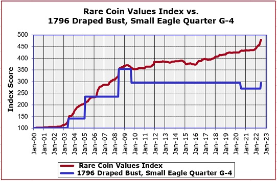 1796 Draped Bust Quarter Small Eagle Value Trend Chart