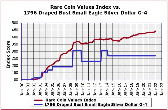 1796 Silver Dollar Value Trend Chart