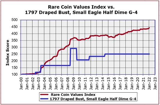 1797 Draped Bust Small Eagle Pricing Graph