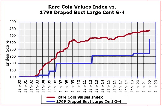 1799 Draped Bust Value Trend graph