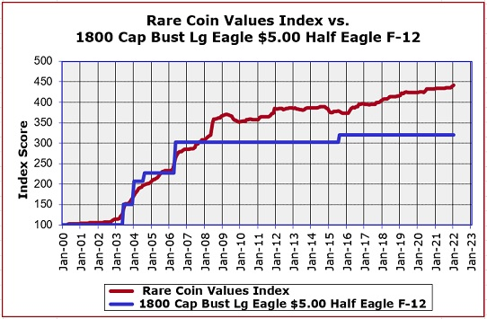 1800 Half Eagle Retail Price Trend Chart