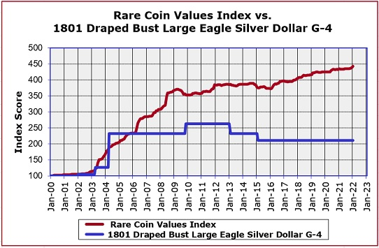 1801 Silver Dollar Value Trend Chart