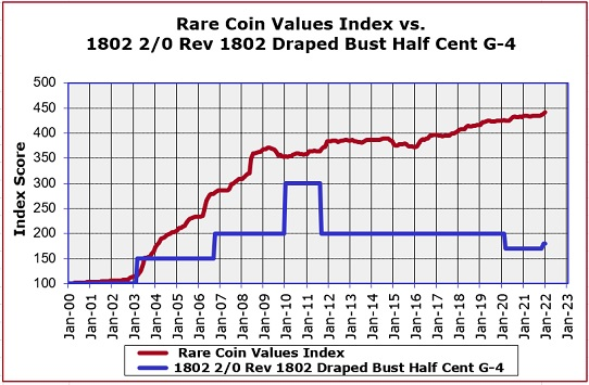 1802 Reverse 1802 Half Cent Value Trend chart