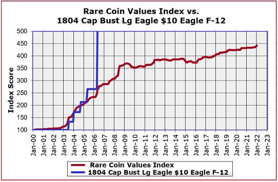 1804 Capped Bust Eagle Value Trend Chart
