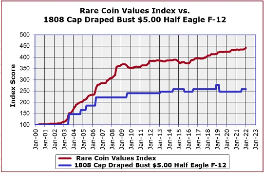 1808 Half Eagle Value Trend Chart