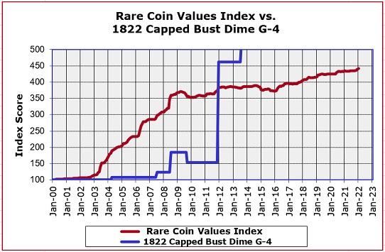 1822 Capped Bust Dime Price Trend Graph