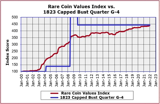 1823 Capped Bust Quarter Price Gain Graph