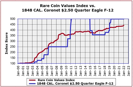 The 1848 CAL  Coronet Quarter Eagle was made from gold mined