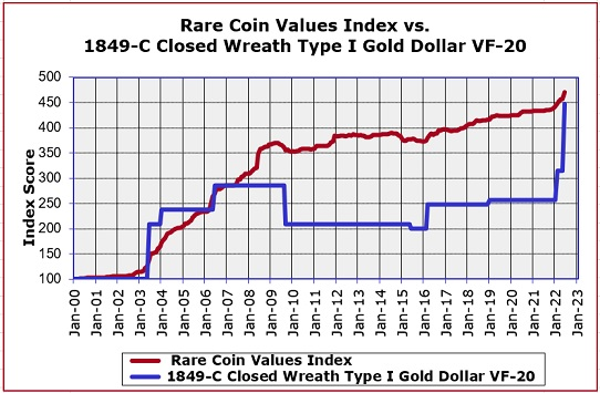 1849-C Closed Wreath Gold Dollar Value Trend Chart