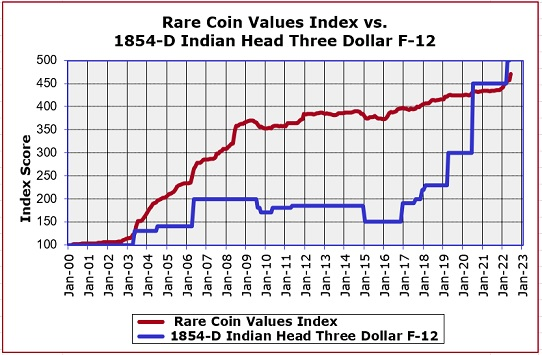 1854-D Indian Head Three Dollar Gold Value Trend Chart