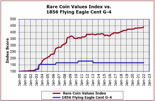 1856 Flying Eagle Cent Historical Value trend graph