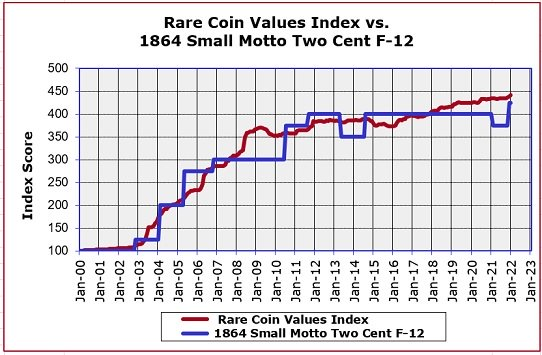 1864 SM IN GOD WE TRUST Two Cent Coin Value Trend Graph